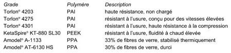 Des polymères hautes performances de Solvay. dans - - - Actualité lubrifiants automobiles 450.1-10