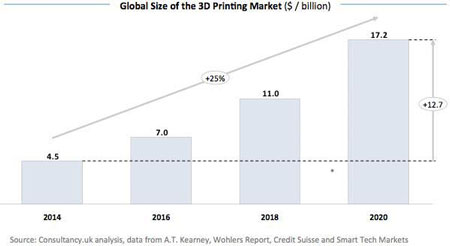 wohlers report 3d printing