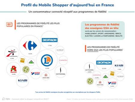 1736e87cd6265 FidMe présente son étude sur les mobile shoppers